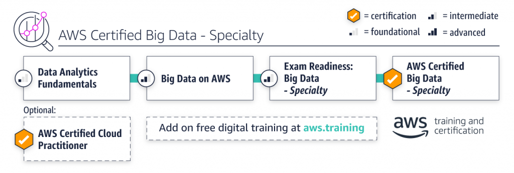 AWS Certified Big Data - Specialty
